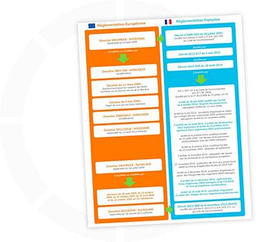 DEEE Décrets applicables en France