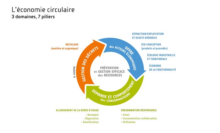 indicateurs clés économie circulaire